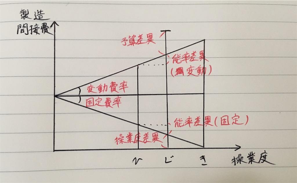 【シュラッター図】間接費差異を解くための4ステップを整理